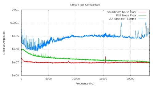 RX6 Noise Floor Analysis