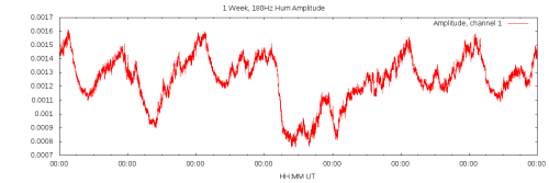 1 Week of 180Hz Amplitude Data