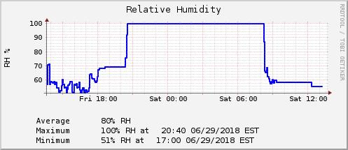 24 Hour Humidity